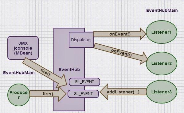 EDA (Event Driven ARchitecture)