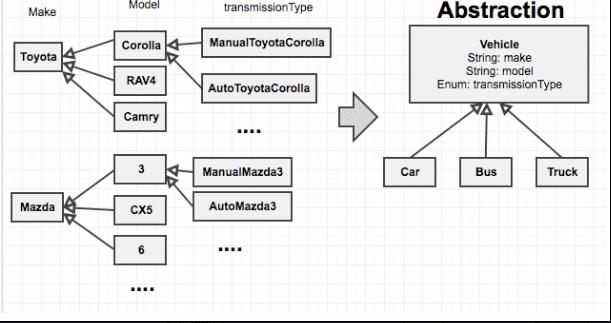 java oo explain abstraction  encapsulation  inheritance
