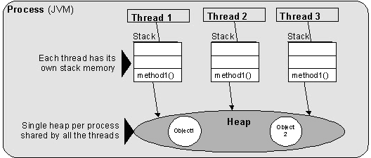 Process Vs Threads