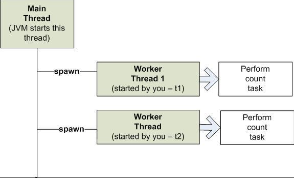 Creating a Thread in Java