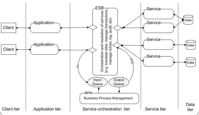 SOA (Service Oriented Architecture)