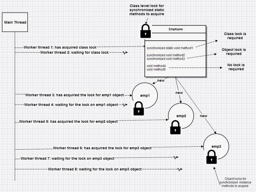 Java locks - object level and class level