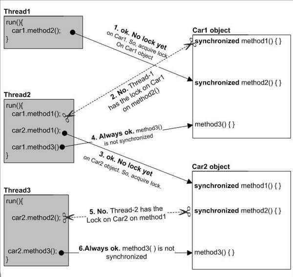 Java synchronization