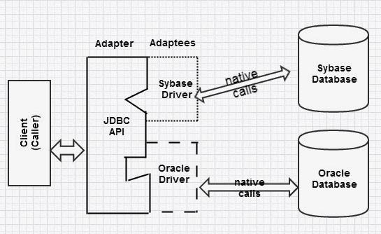 JDBC - Adapter Design Pattern