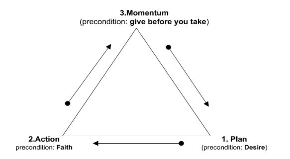 plan-action-momentum