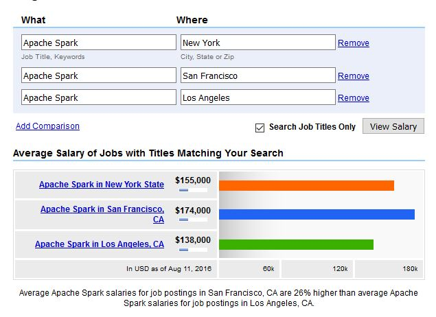 Salary by location