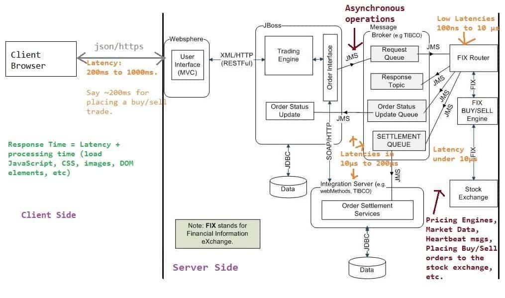 Java options trading