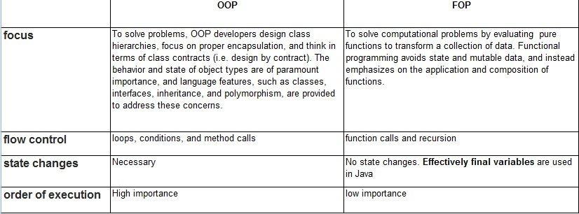 OOP_vs_FOP