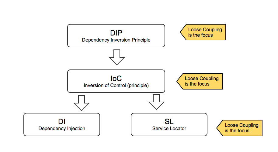 DIP, DI & IoC