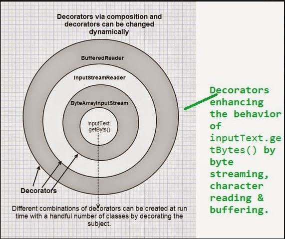 Java decorator design pattern