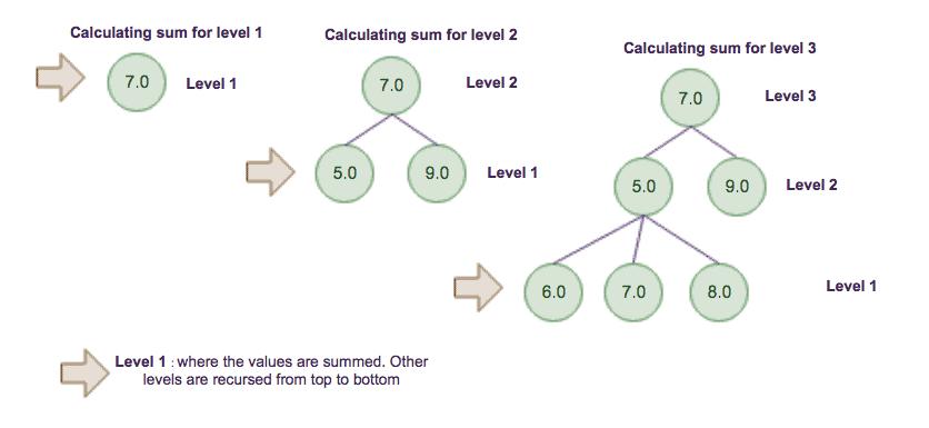 07: ♢ Tree - Sum Levels Java example   Java-Success com