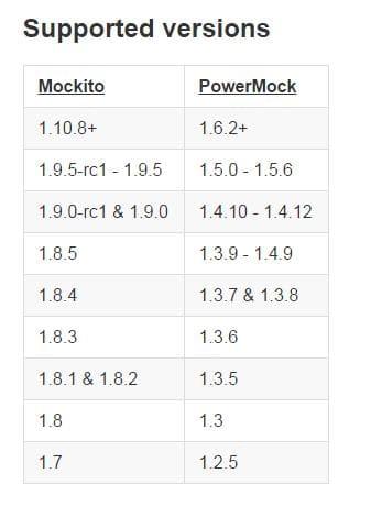 06: Mockito & PowerMock for mocking static methods | Java