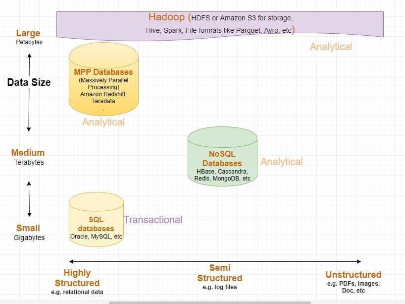 00: Q1 - Q6 Hadoop based Big Data architecture & basics
