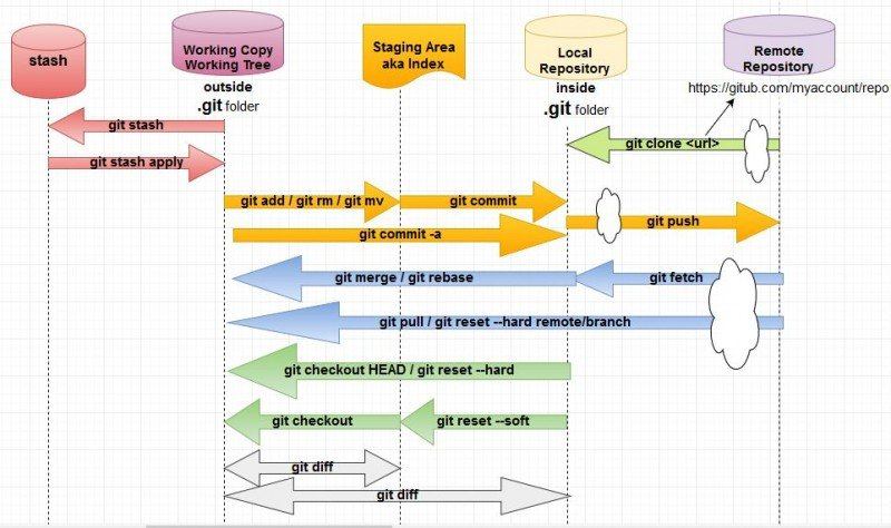 8 Git Source control system questions & answers