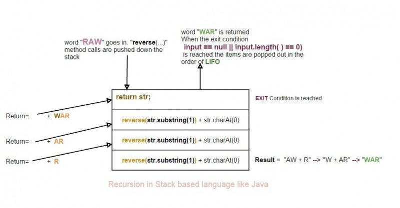 Java Recursion - String example