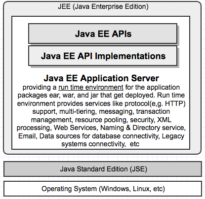 java ee interview questions and answers pdf