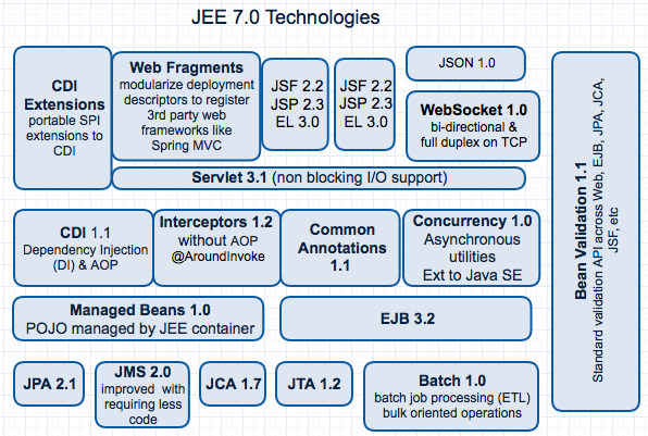 8 jee  i e  java ee  overview interview questions