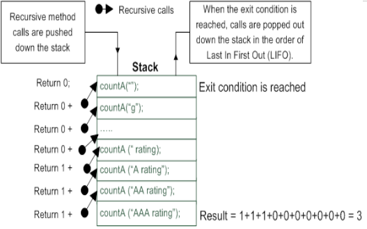 Recursion in stack based language like Java