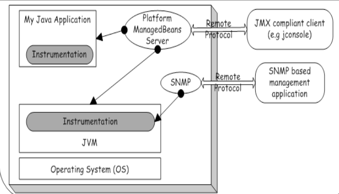 JVM Monitoring