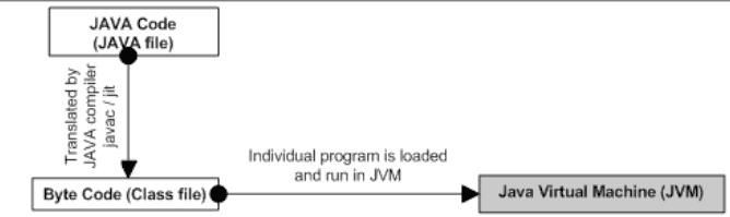 Java platform