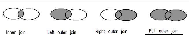 Joins with venn diagram