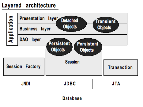Hibernate Layered Architecture