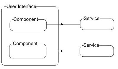 UI Component Architecture