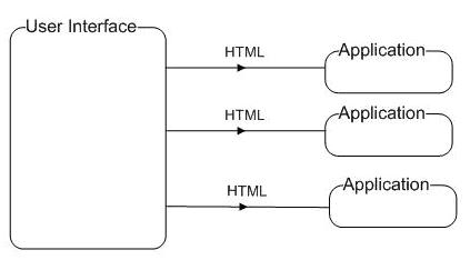 HTML composition architecture