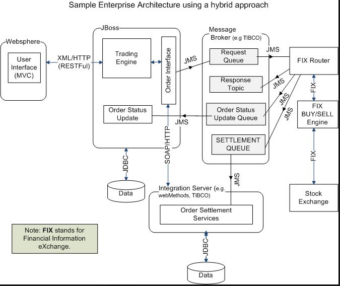 java architecture interview questions and answers with