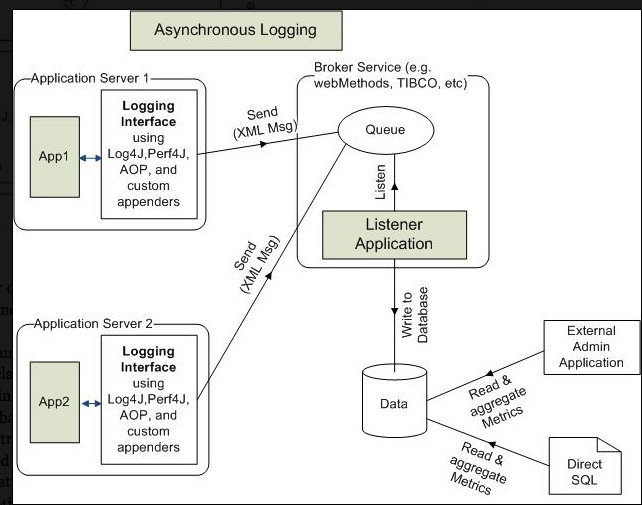 Asynchronous logging