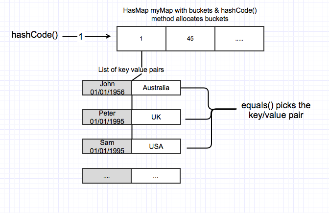 hashCode() returns 1