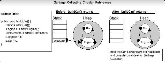 Java GC cyclic refrence