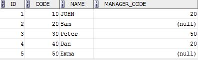 SQL all employees with manager_code