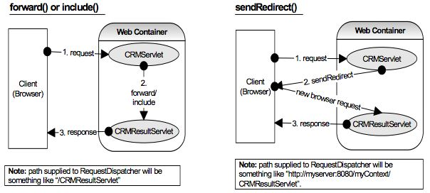 forward, redirect and postback