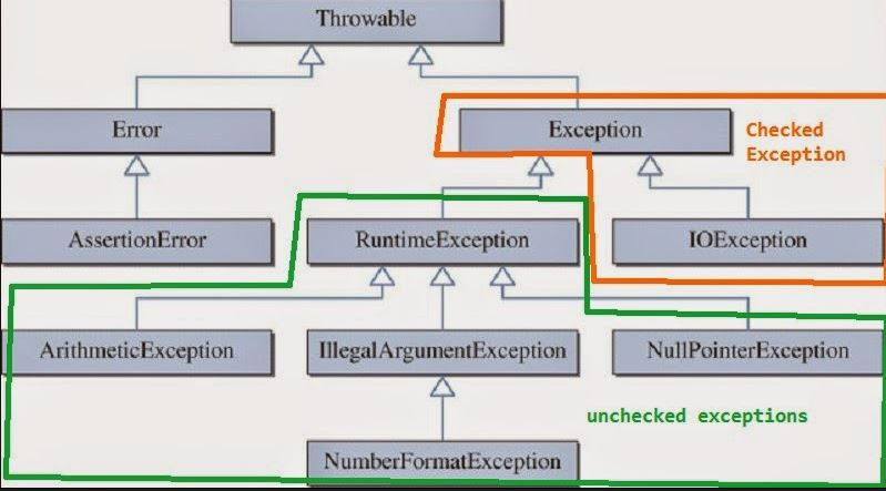 java exception handling interview questions and answers