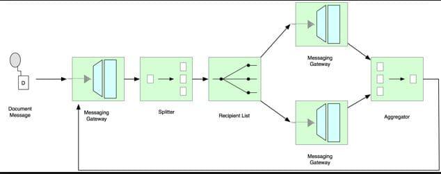 enterprise integration patterns q u0026a for java developers