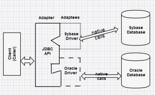 JDBC - Adapter Design Pattern