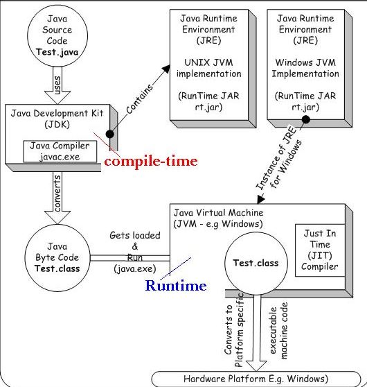 compile-time Vs run-time
