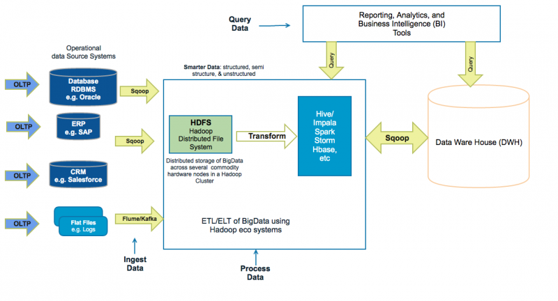 Hadoop Architecture Overview