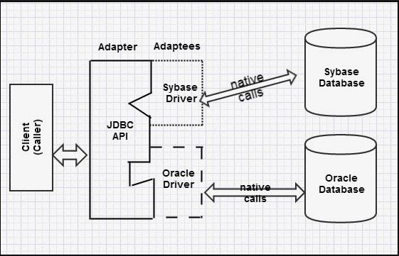 Java adapter design pattern