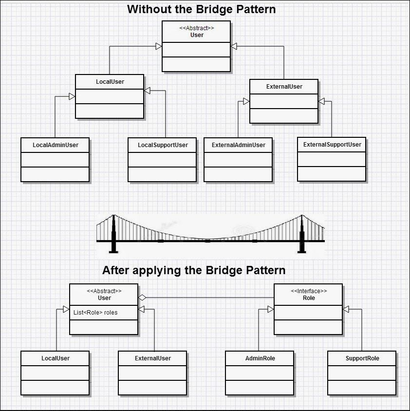 Java bridge design pattern