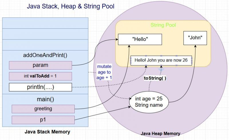 Java Stack, Heap, and String Pool