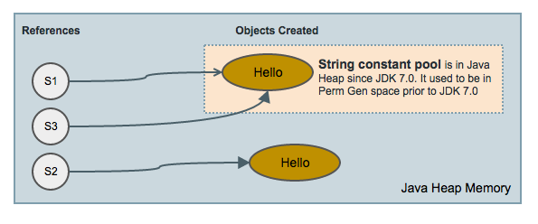 "String Pool Caches and you create a String object as a literal without the ""new"" keyword for caching"