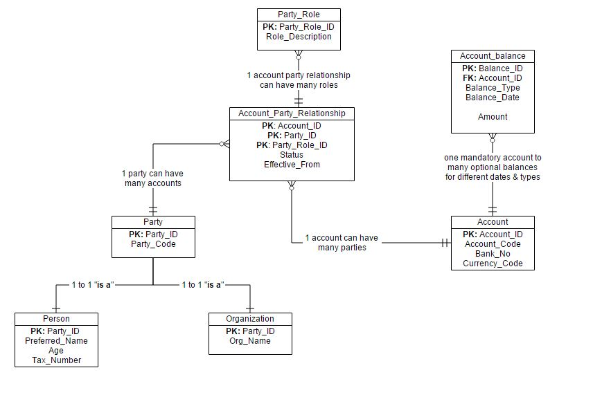 10 Erd Entity Relationship Diagrams Interview Questions And