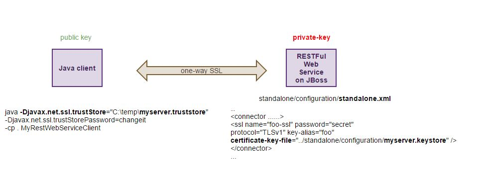 SSL in Java with Keytool to generate public-private key pair | Java