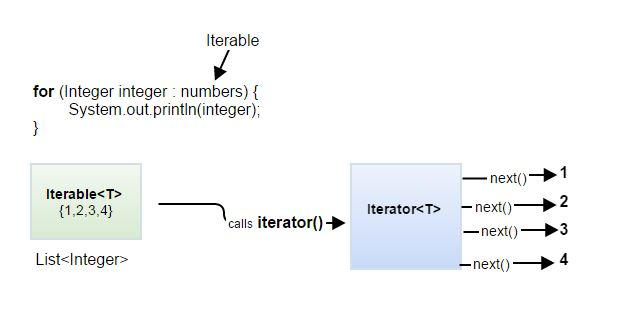 foreach -> Iterator() -next()
