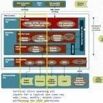 Java Enterprise Vertical Slice