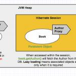 Hibernate Lazy InitializationException