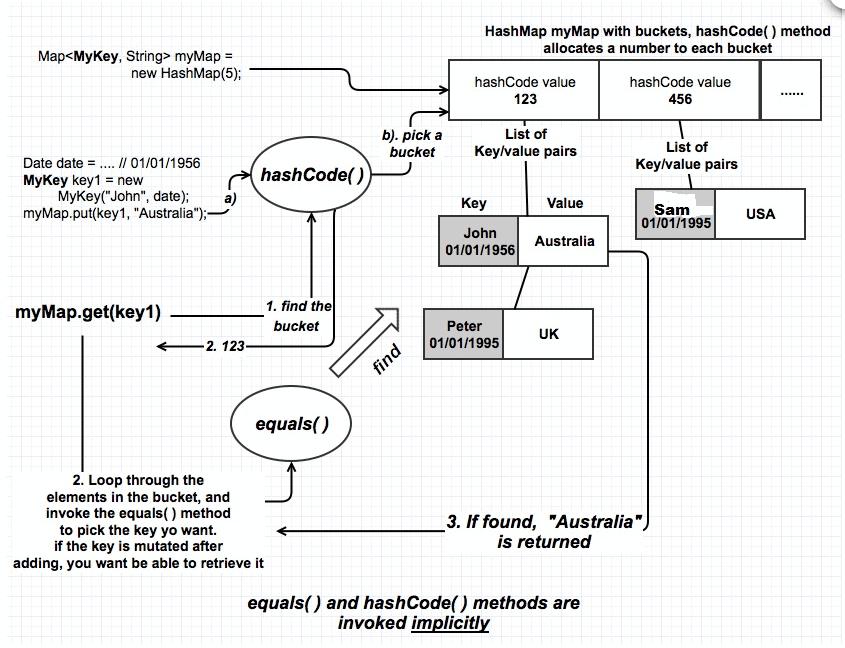 Java equals vs hashCode