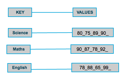 Mapper output key/value pairs.